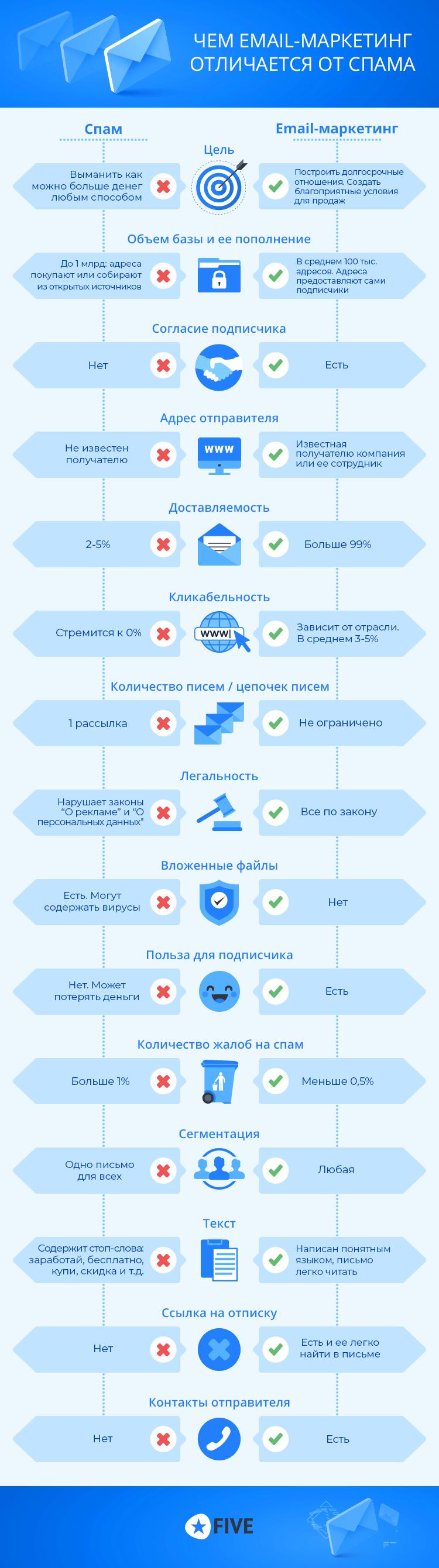 разница между спамом и email-рассылкой