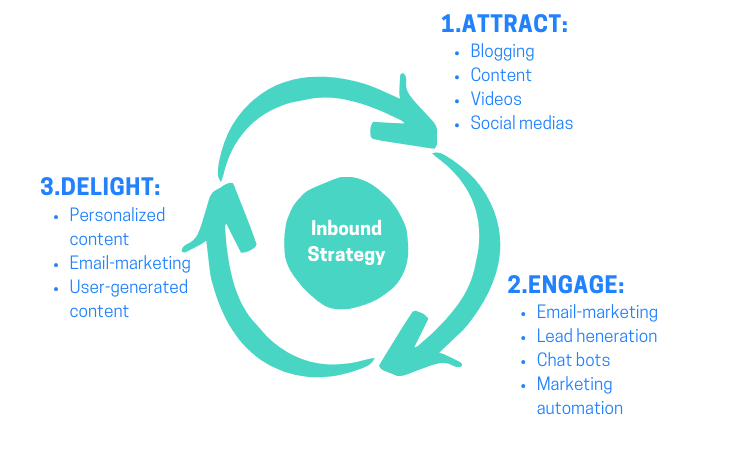 inbound scheme