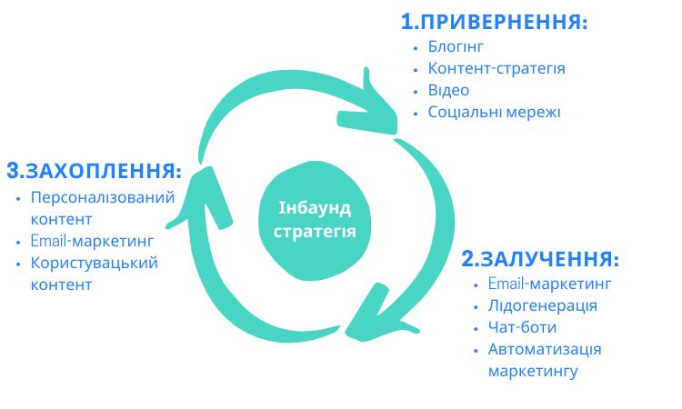 схема інбаунд маркетингу