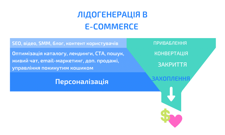 інбаунд маркетинг для ecommerce