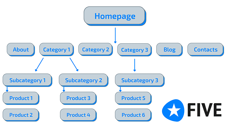 site structure for Shopify